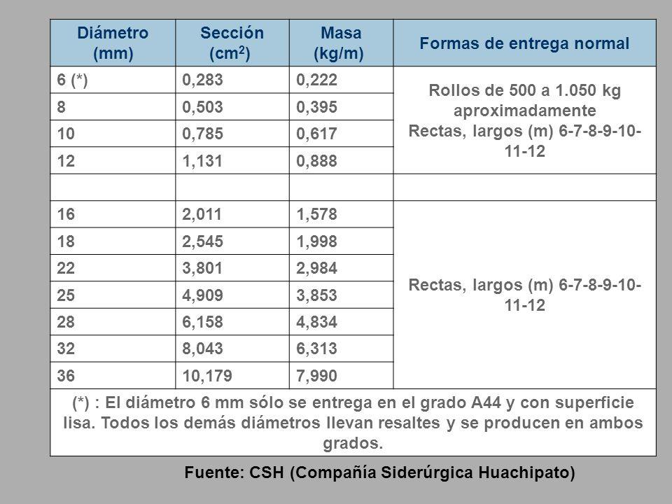 Formas de entrega normal 6 (*) 0,283 0,222