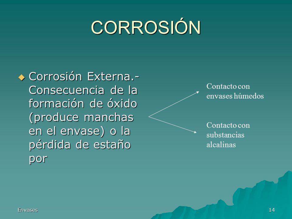 CORROSIÓN Corrosión Externa.- Consecuencia de la formación de óxido (produce manchas en el envase) o la pérdida de estaño por.