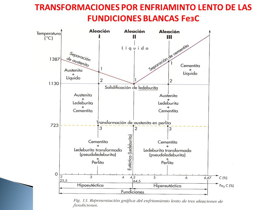 TRANSFORMACIONES POR ENFRIAMINTO LENTO DE LAS FUNDICIONES BLANCAS FeзC