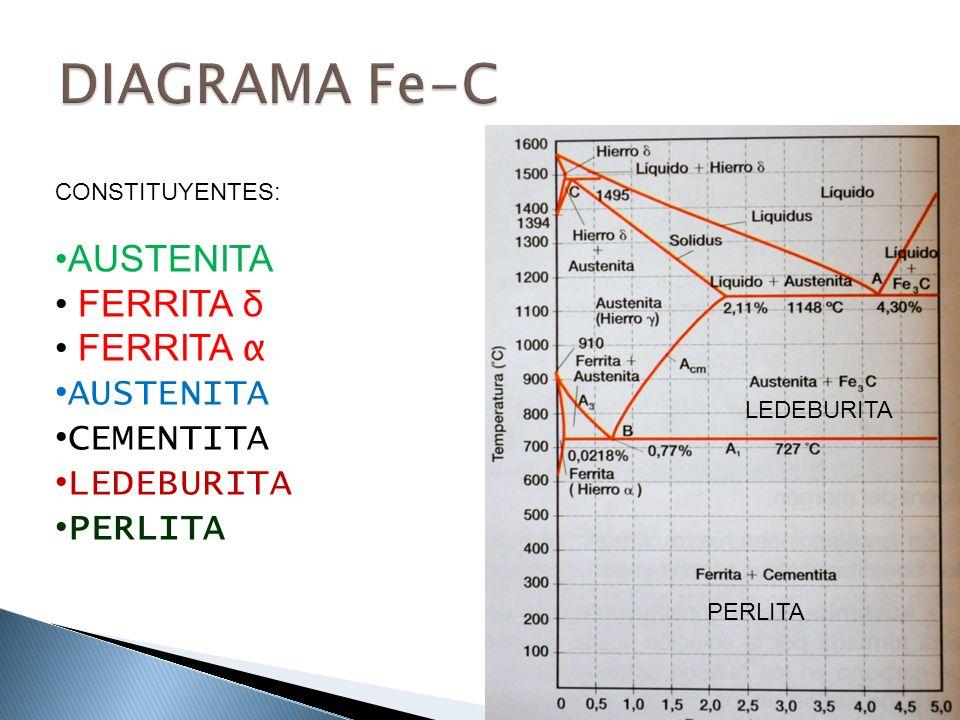 DIAGRAMA Fe-C AUSTENITA FERRITA δ FERRITA α CEMENTITA LEDEBURITA