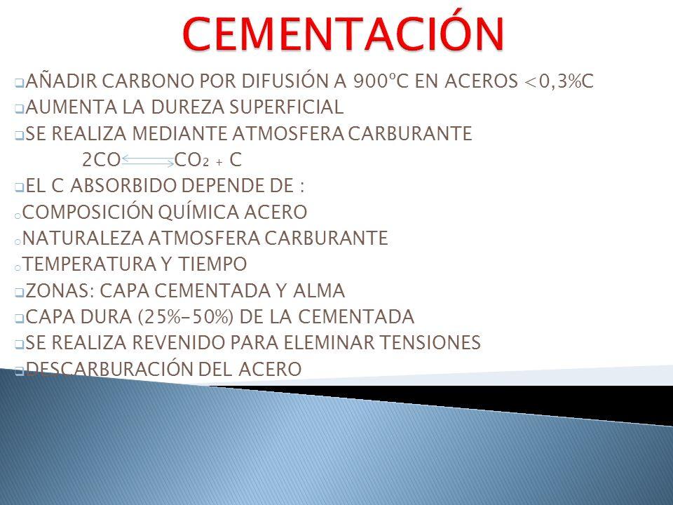 CEMENTACIÓN AÑADIR CARBONO POR DIFUSIÓN A 900ºC EN ACEROS <0,3%C