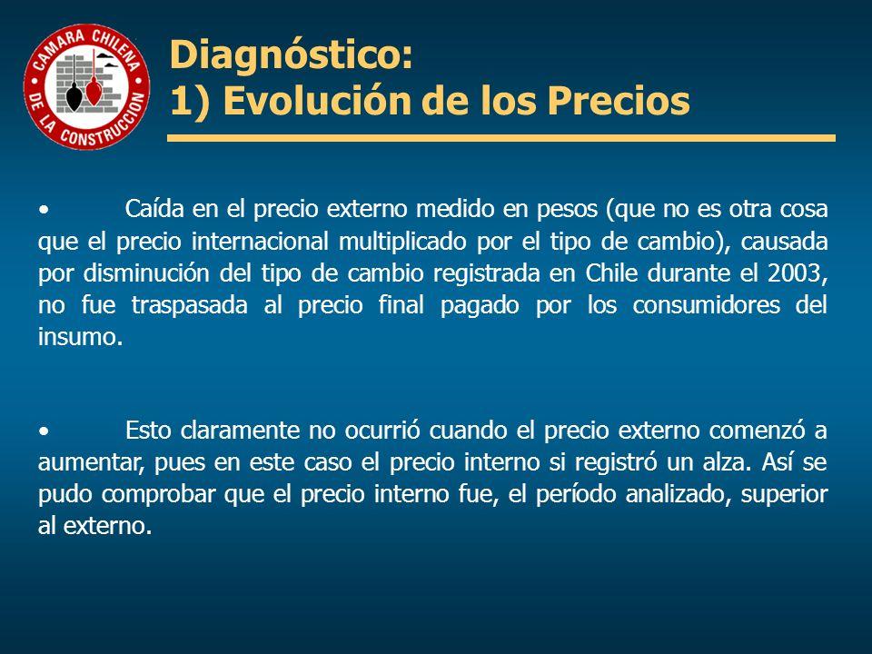 Diagnóstico: 1) Evolución de los Precios