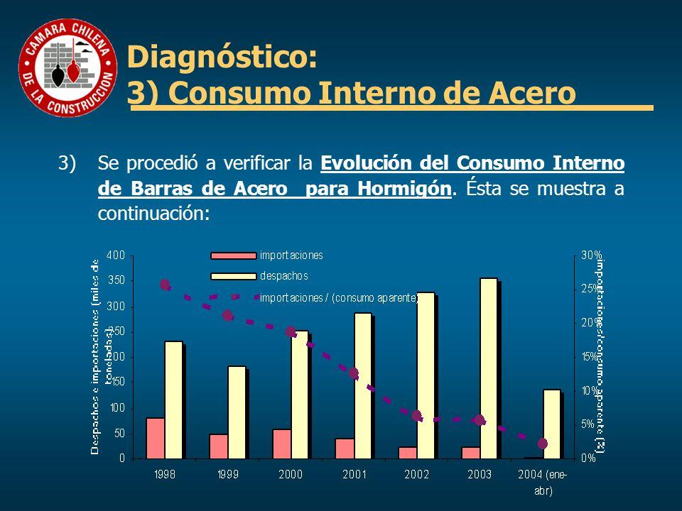Diagnóstico: 3) Consumo Interno de Acero