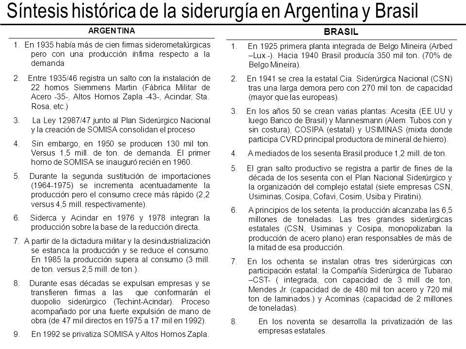 Síntesis histórica de la siderurgía en Argentina y Brasil