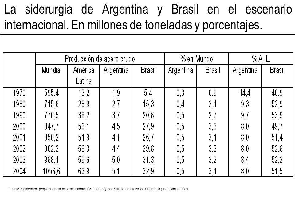 La siderurgia de Argentina y Brasil en el escenario internacional