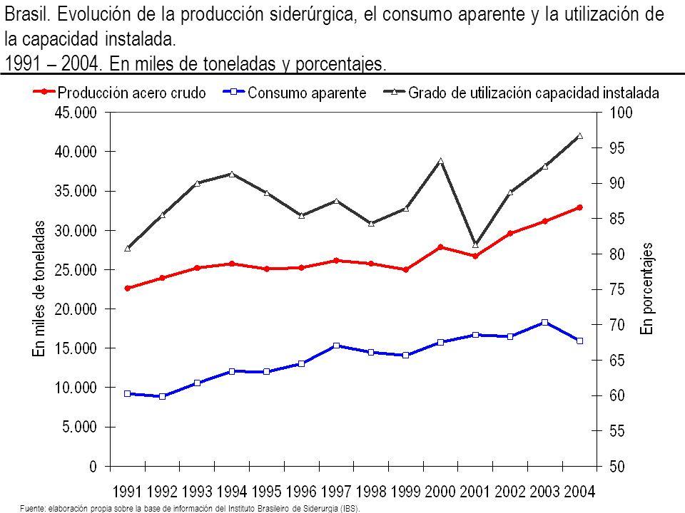 1991 – 2004. En miles de toneladas y porcentajes.