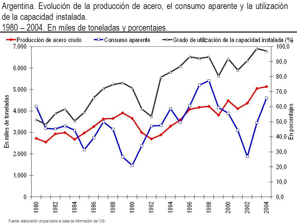 1980 – 2004. En miles de toneladas y porcentajes.