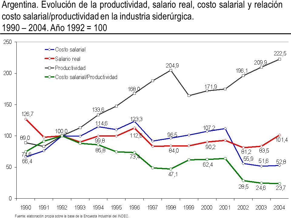 Argentina. Evolución de la productividad, salario real, costo salarial y relación costo salarial/productividad en la industria siderúrgica.