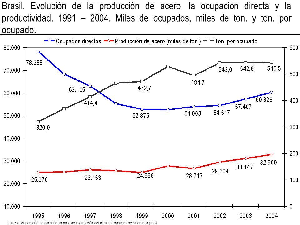 Brasil. Evolución de la producción de acero, la ocupación directa y la productividad. 1991 – 2004. Miles de ocupados, miles de ton. y ton. por ocupado.