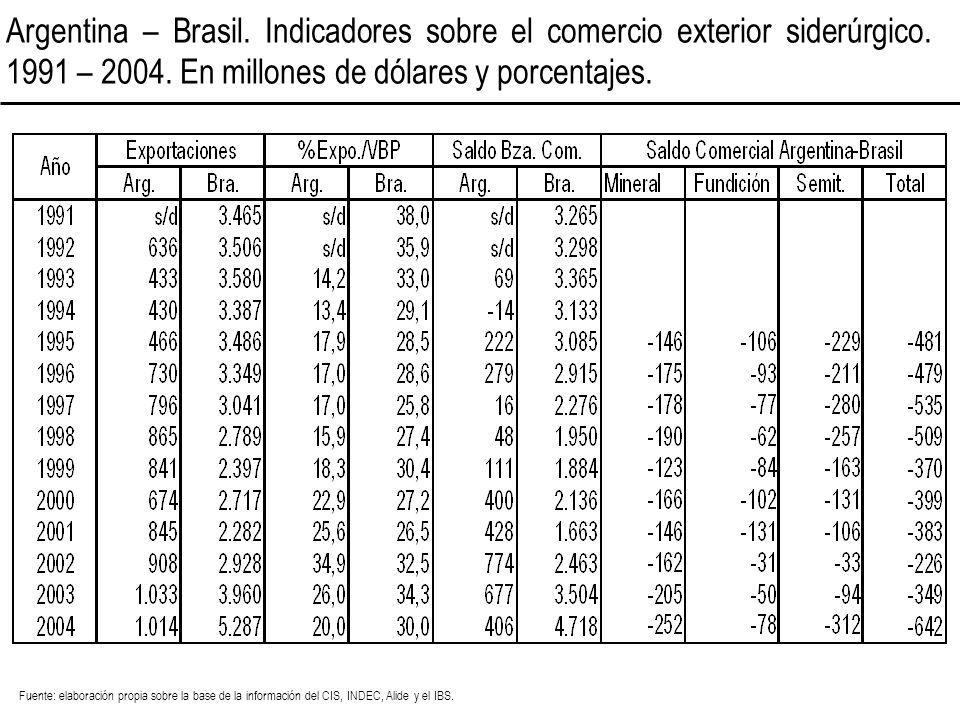 Argentina – Brasil. Indicadores sobre el comercio exterior siderúrgico