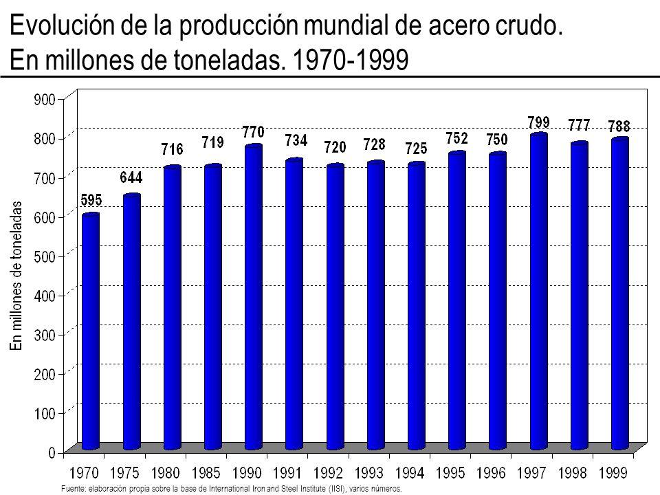 Evolución de la producción mundial de acero crudo.