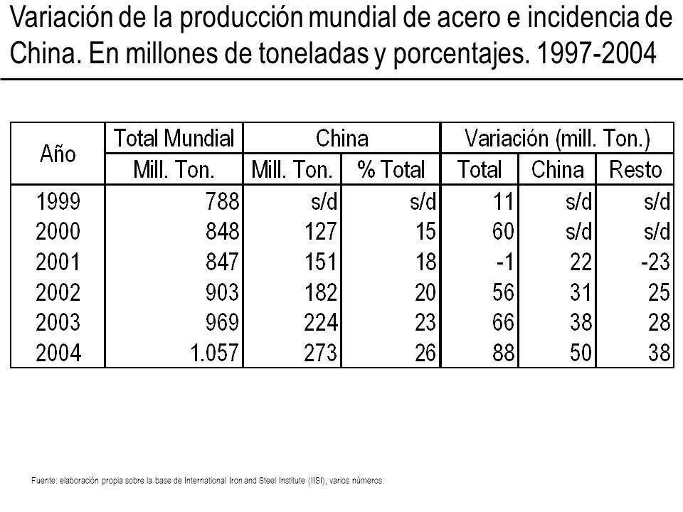 Variación de la producción mundial de acero e incidencia de China