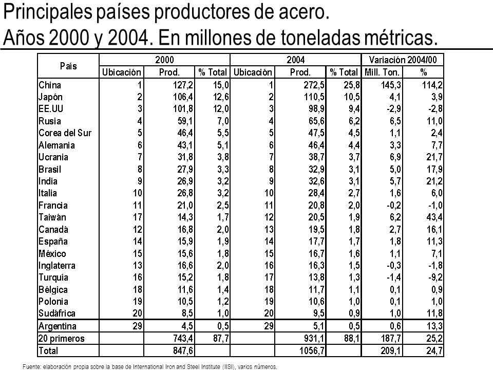 Principales países productores de acero.