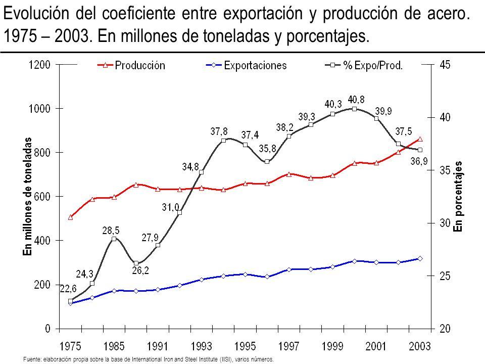 Evolución del coeficiente entre exportación y producción de acero