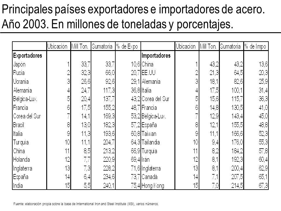 Principales países exportadores e importadores de acero. Año 2003