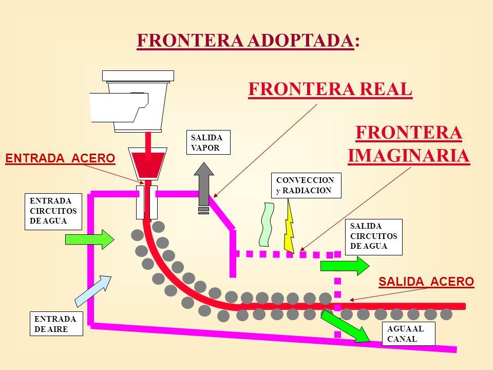 FRONTERA ADOPTADA: FRONTERA REAL FRONTERA IMAGINARIA ENTRADA ACERO