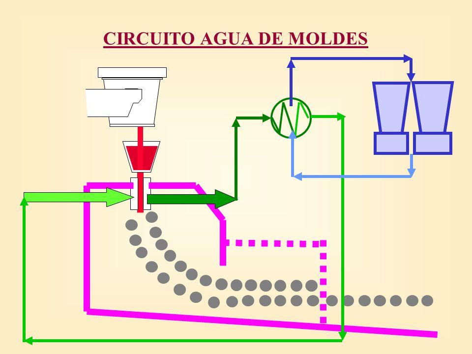 CIRCUITO AGUA DE MOLDES