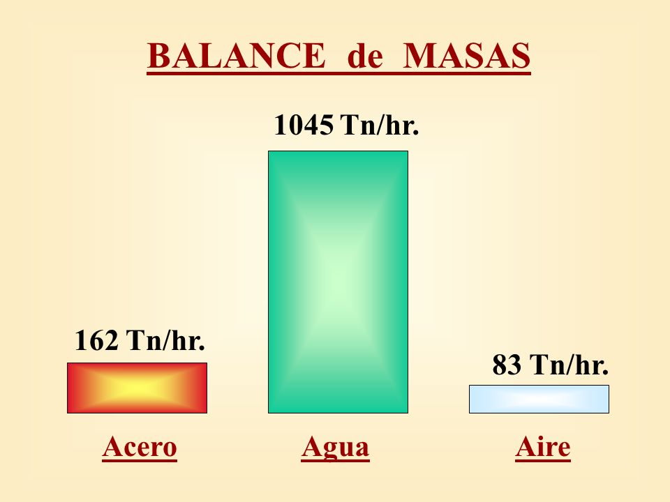 BALANCE de MASAS 1045 Tn/hr. Agua 162 Tn/hr. Acero 83 Tn/hr. Aire