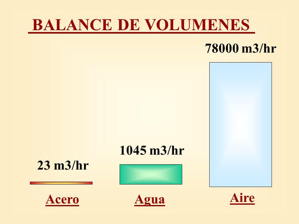 BALANCE DE VOLUMENES 78000 m3/hr 1045 m3/hr 23 m3/hr Acero Agua Aire