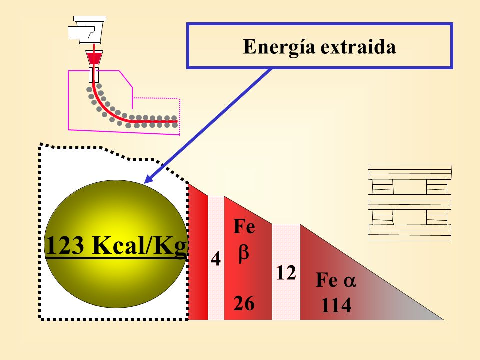 Energía extraida 3 65 5 4 12 Fe  24  81  26 Fe  114 123 Kcal/Kg