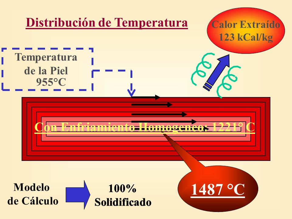 Distribución de Temperatura Con Enfriamiento Homogeneo: 1221° C