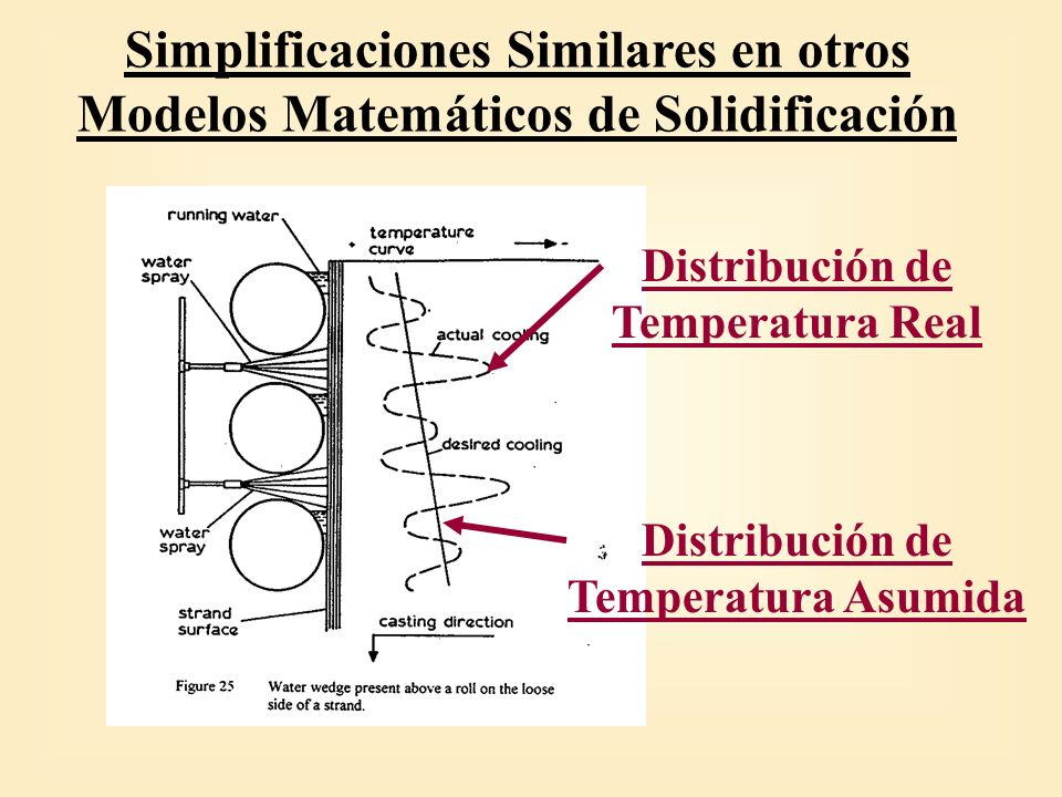 Distribución de Temperatura Real