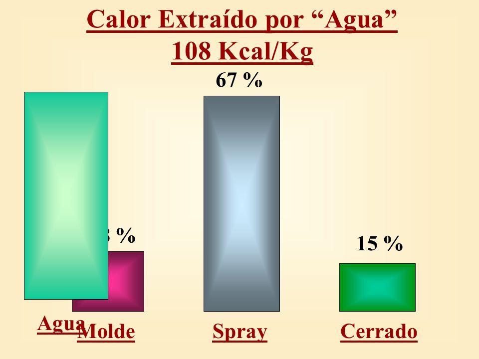 Calor Extraído por Agua