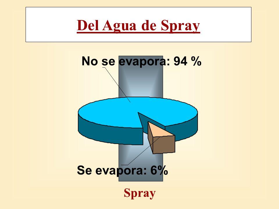 Del Agua de Spray Spray No se evapora: 94 % Se evapora: 6%