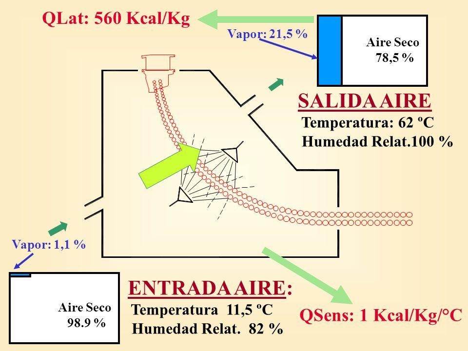 SALIDA AIRE ENTRADA AIRE: QLat: 560 Kcal/Kg QSens: 1 Kcal/Kg/°C