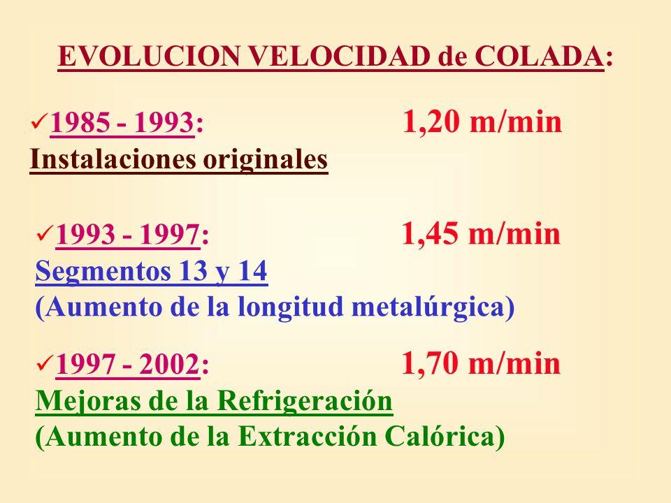 EVOLUCION VELOCIDAD de COLADA: