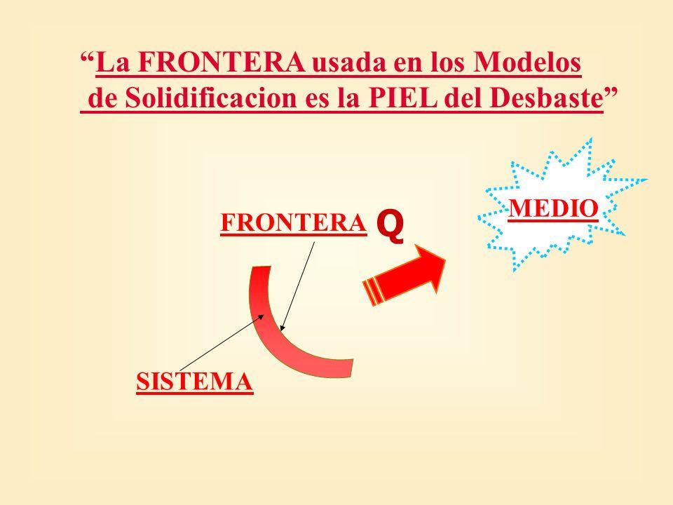 Q La FRONTERA usada en los Modelos