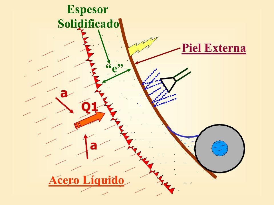 Espesor Solidificado Piel Externa e a Q1 Q1 Acero Líquido