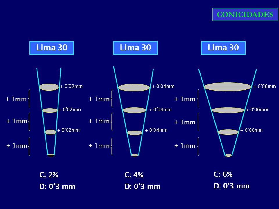 CONICIDADES Lima 30 Lima 30 Lima 30 C: 2% D: 0'3 mm C: 4% D: 0'3 mm