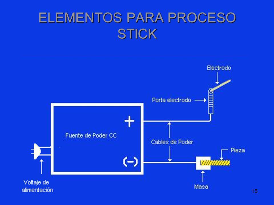 ELEMENTOS PARA PROCESO STICK
