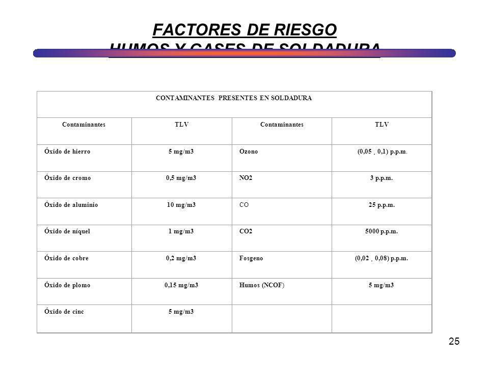 FACTORES DE RIESGO HUMOS Y GASES DE SOLDADURA