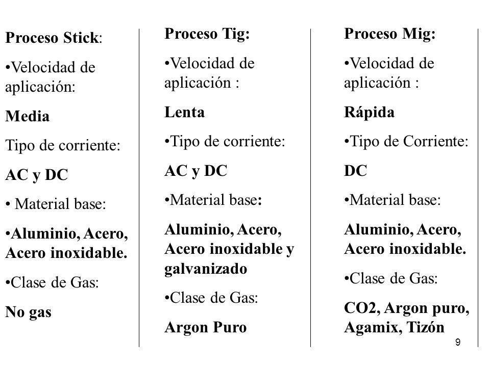 Proceso Tig: Velocidad de aplicación : Lenta. Tipo de corriente: AC y DC. Material base: Aluminio, Acero, Acero inoxidable y galvanizado.