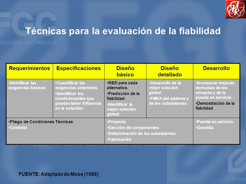 Técnicas para la evaluación de la fiabilidad
