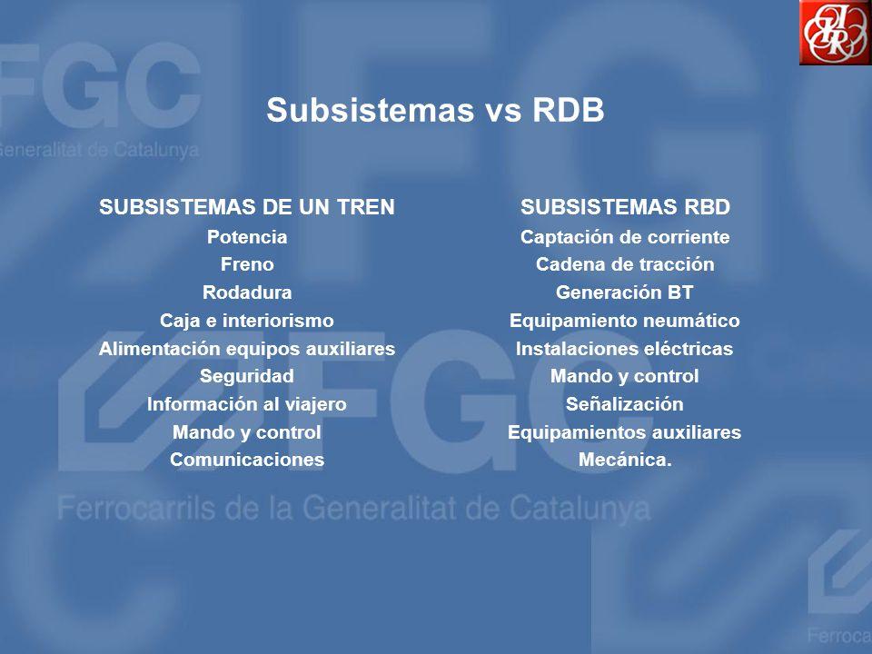 Subsistemas vs RDB SUBSISTEMAS DE UN TREN SUBSISTEMAS RBD Potencia