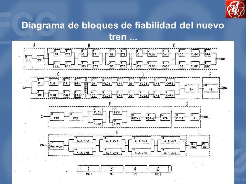 Diagrama de bloques de fiabilidad del nuevo tren ...