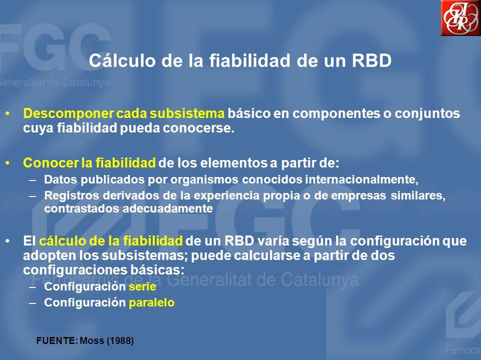 Cálculo de la fiabilidad de un RBD
