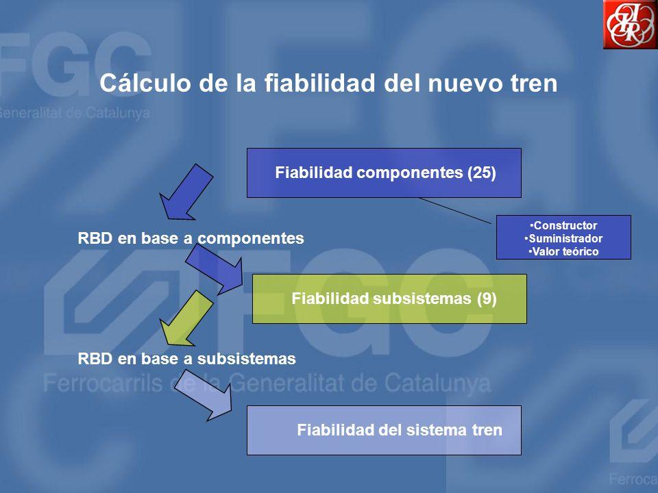 Cálculo de la fiabilidad del nuevo tren