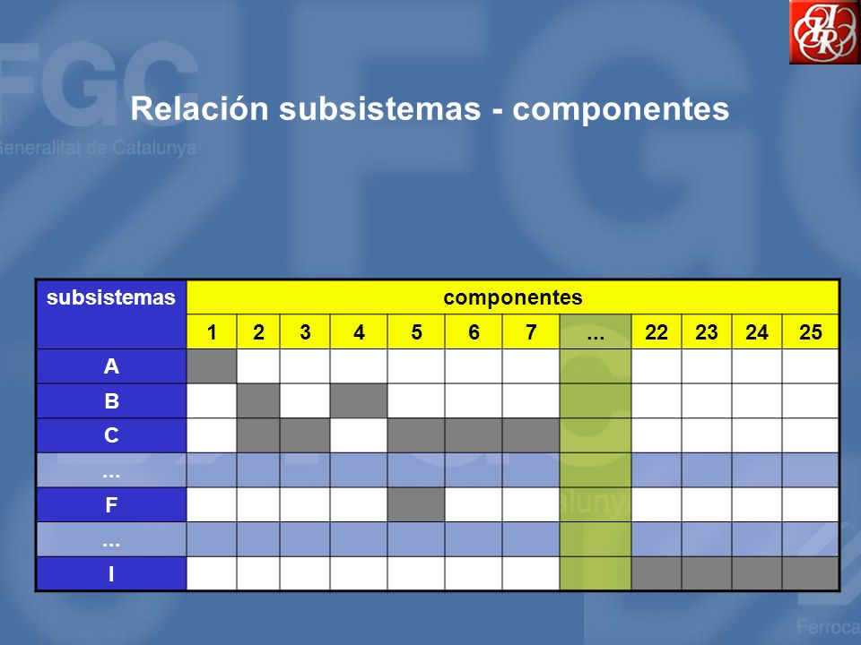 Relación subsistemas - componentes