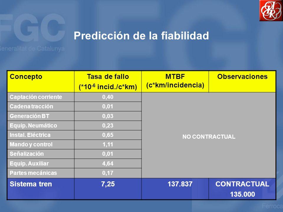 Predicción de la fiabilidad