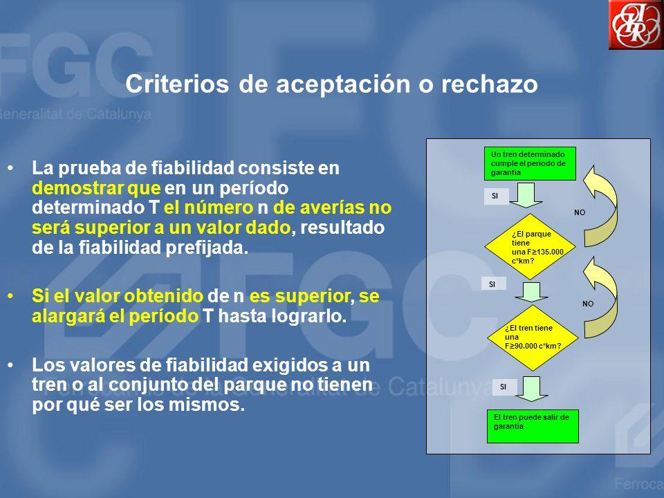 Criterios de aceptación o rechazo