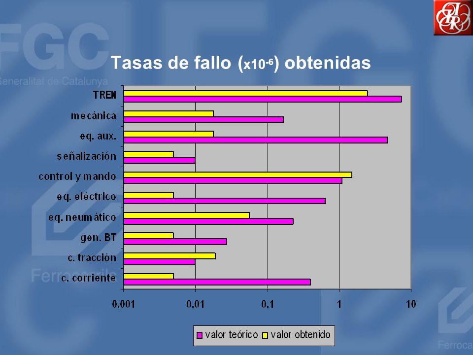 Tasas de fallo (x10-6) obtenidas