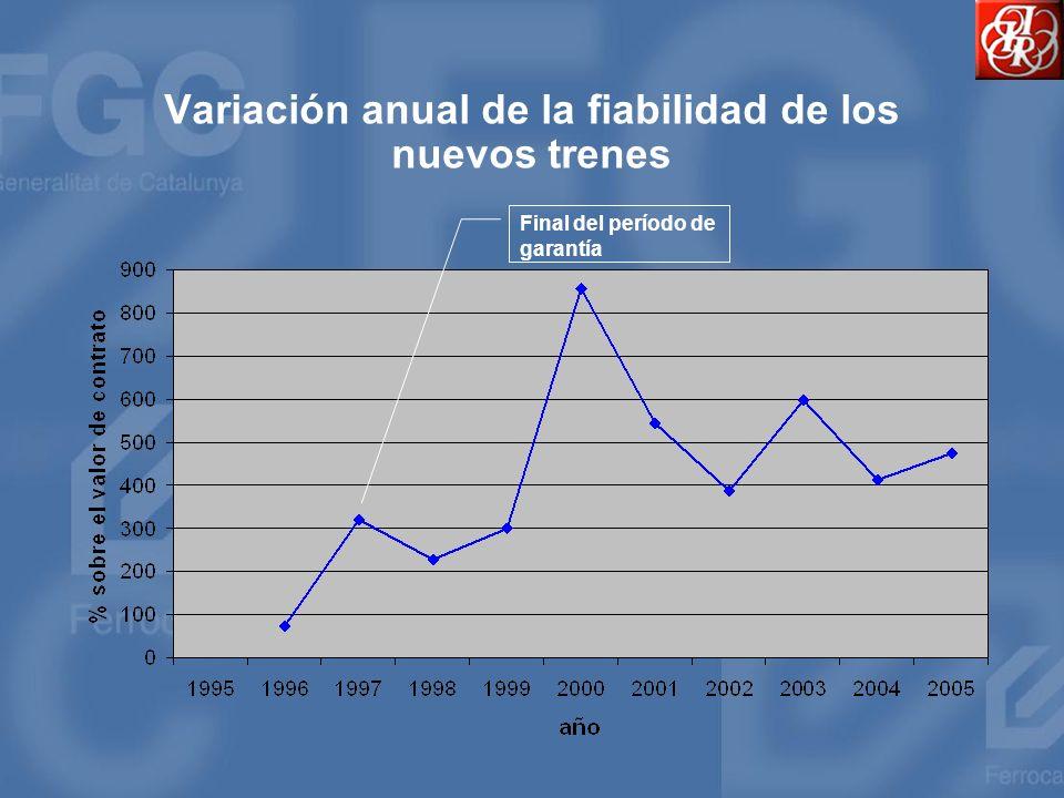 Variación anual de la fiabilidad de los nuevos trenes
