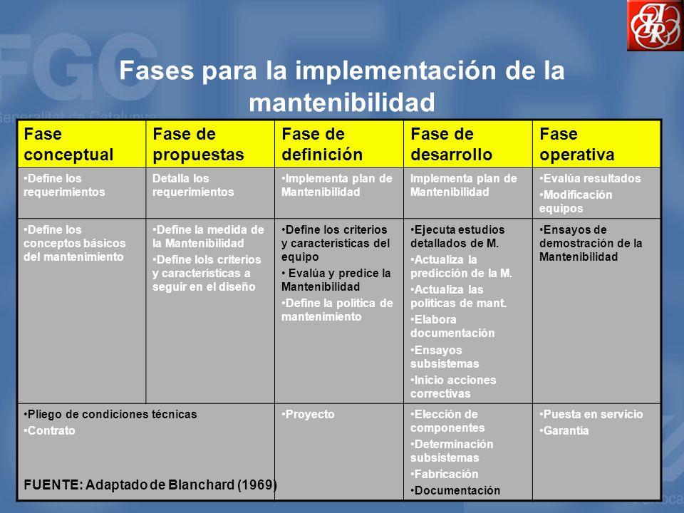 Fases para la implementación de la mantenibilidad