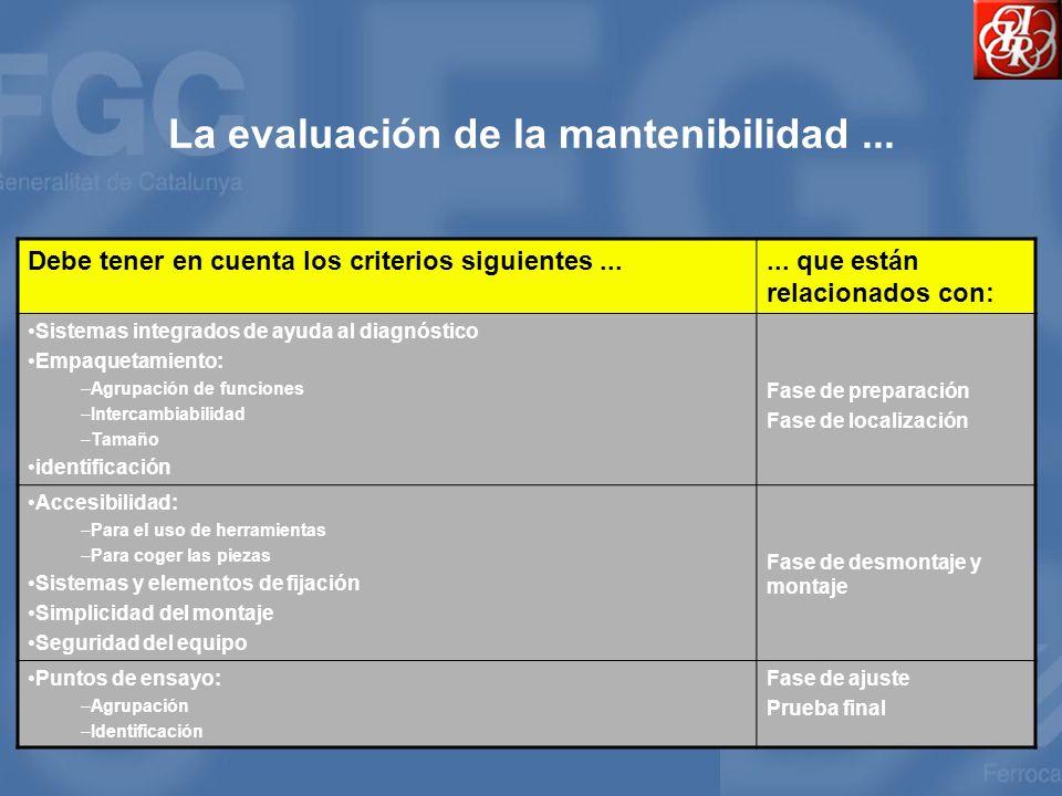 La evaluación de la mantenibilidad ...