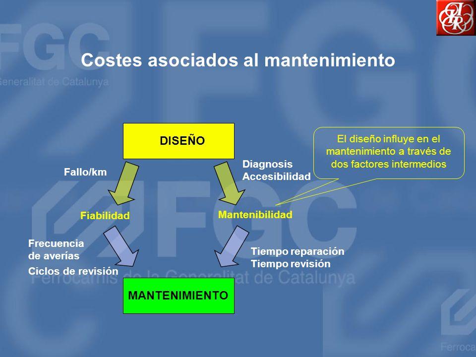 Costes asociados al mantenimiento