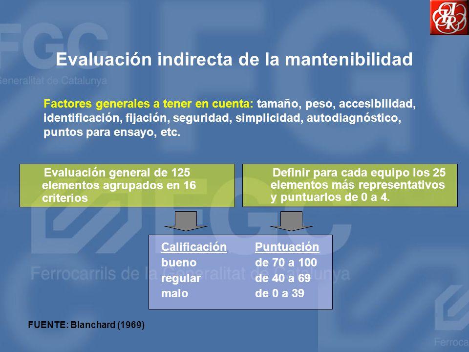 Evaluación indirecta de la mantenibilidad
